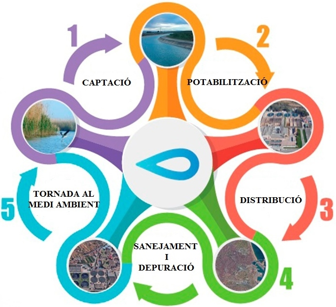 Jornades sobre Cicle Integral de l'aigua i el consum responsable